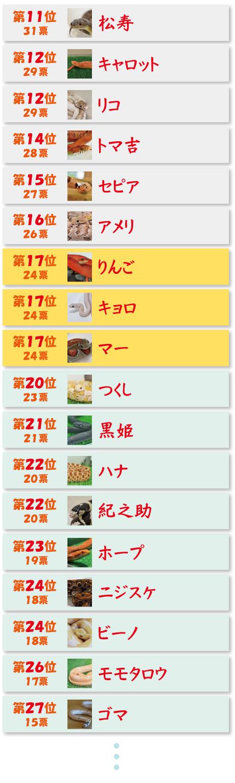 web_senkyo2017_chukan11-27
